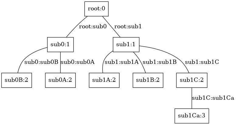 Dot Exporter — anytree 2 7 1 documentation